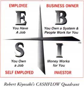 EBIS diagram-why network marketing