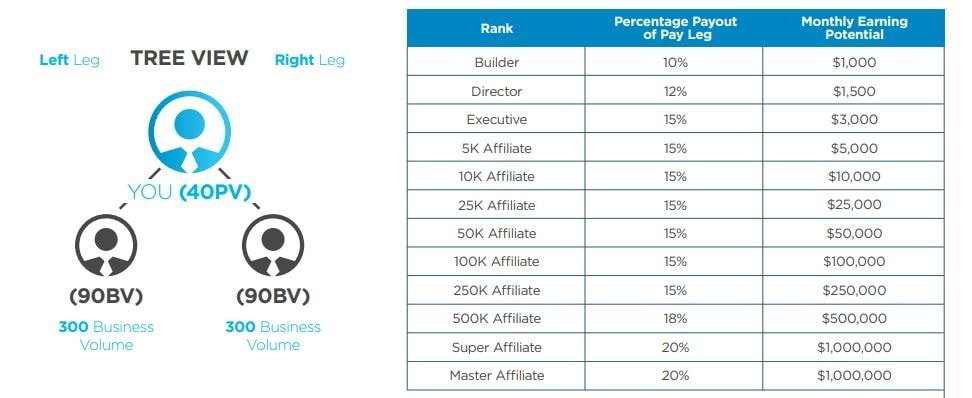 My-daily-choice-mlm-review-compensation-plan